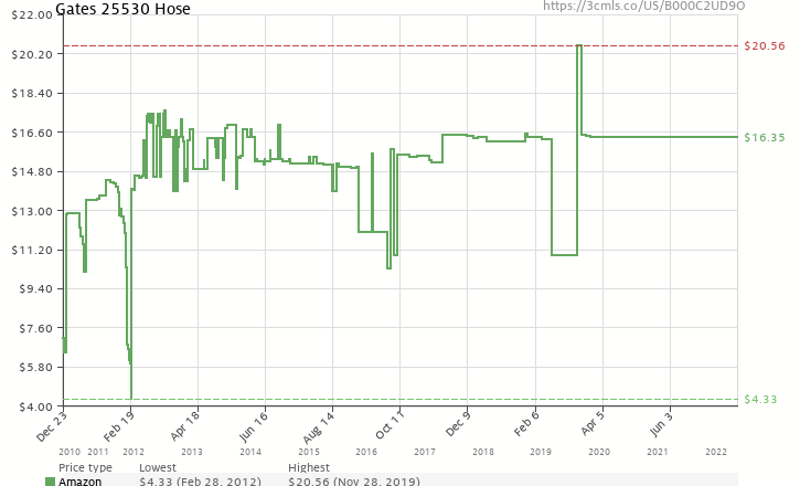Amazon price history chart for Gates 25530 Radiator Coolant Hose