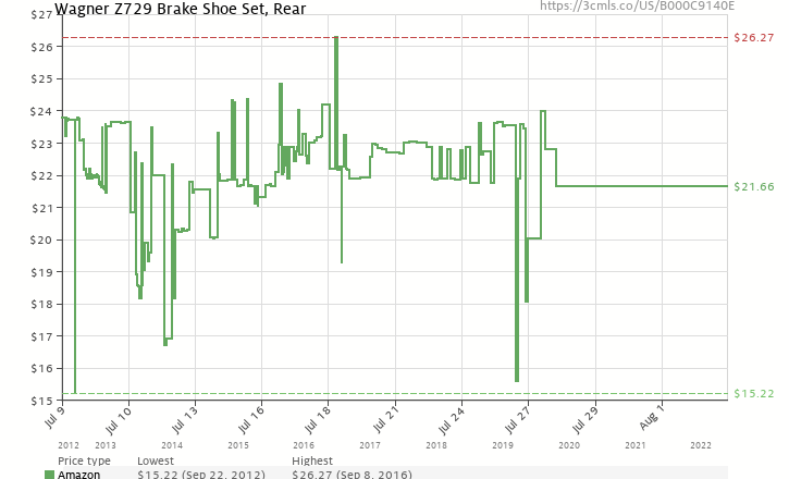 Amazon price history chart for Wagner Z729 Bonded Brake Shoe Set