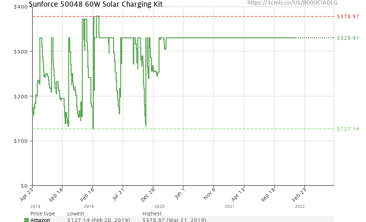 Amazon price history chart for Sunforce 50048 60W Solar Charging Kit
