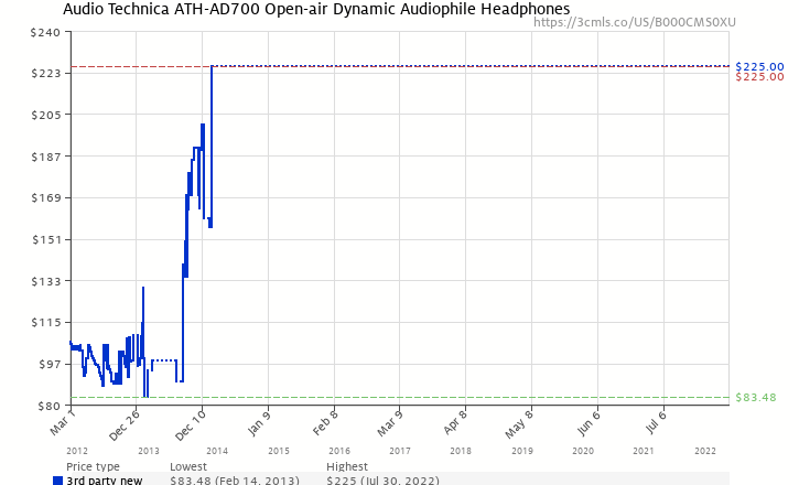 Amazon price history chart for Audio Technica ATH-AD700 Open-air Dynamic Audiophile Headphones