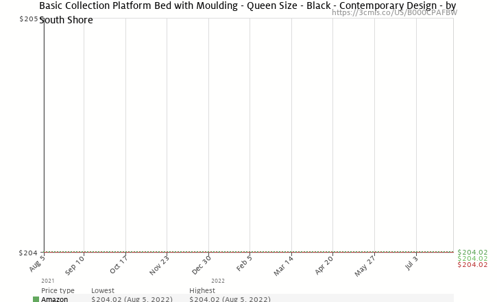 "Amazon price history chart for South Shore Furniture, Basic Collection, Queen Platform Bed with Moulding 60"", Black"
