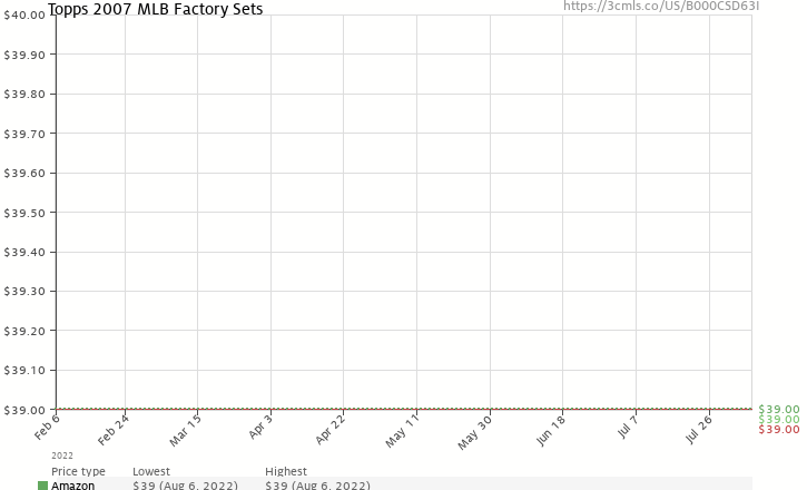 Amazon price history chart for Topps 2007 MLB Factory Sets