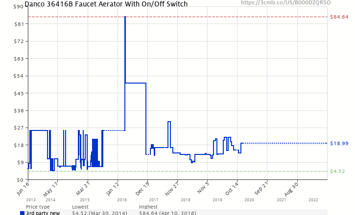 Faucet Aerator With On Off Switch. Amazon price history chart for Danco Perfect Match 36416B Faucet Aerator  With On Off Switch