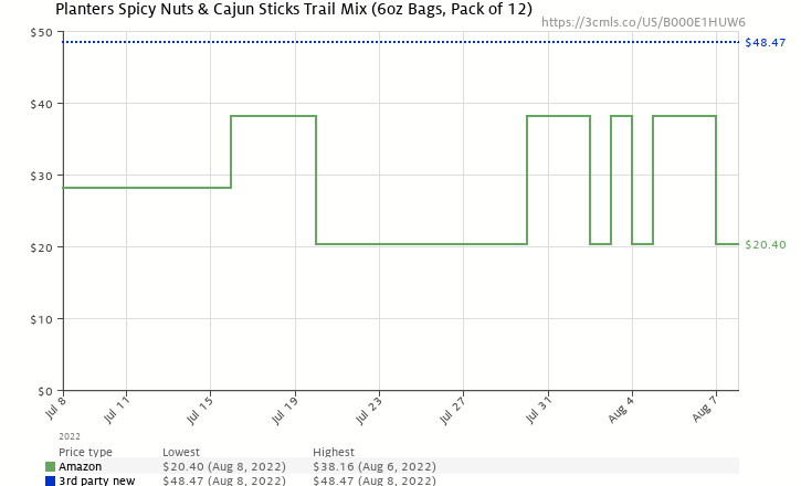 Amazon price history chart for Planters Trail Mix, Spicy Nuts & Cajun Sticks, 6-Ounce Pouches (Pack of 12)