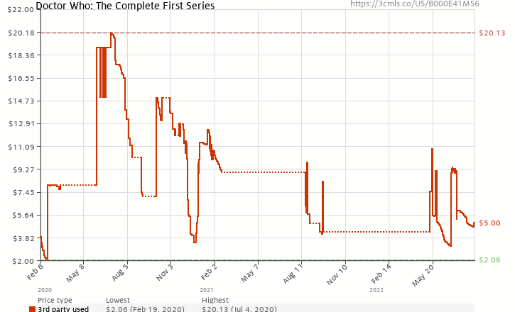 Amazon price history chart for Doctor Who: The Complete First Series