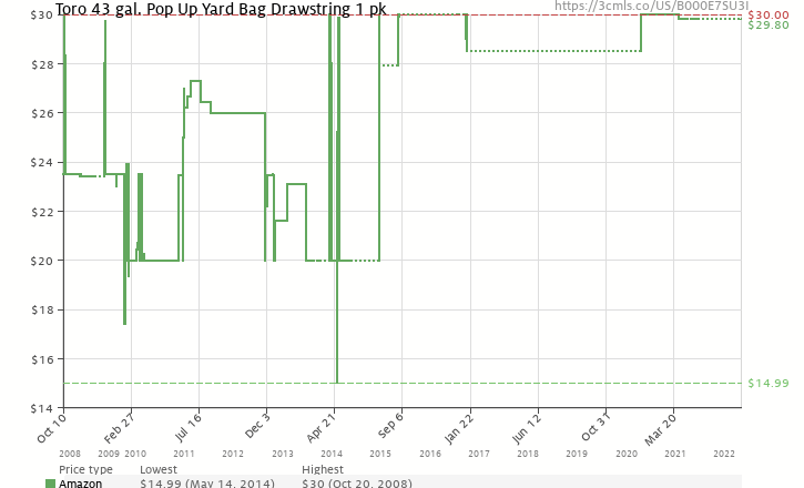 Amazon price history chart for Toro 29210 43-Gallon Gardening Spring Bucket