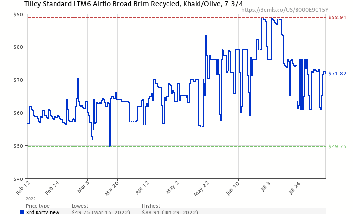 0e4b26c7509 Amazon price history chart for Tilley Endurables LTM6 Airflo Hat