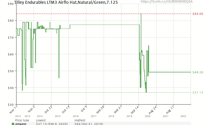 09f5c472bfa Amazon price history chart for Tilley Endurables LTM3 Airflo Hat