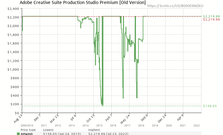 Amazon price history chart for Adobe Creative Suite Production Studio Premium [Old Version]