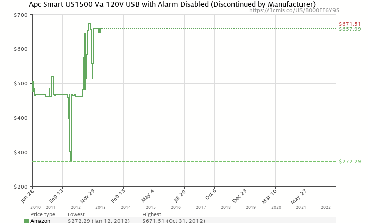Amazon price history chart for Apc Smart US1500 Va 120V USB with Alarm Disabled