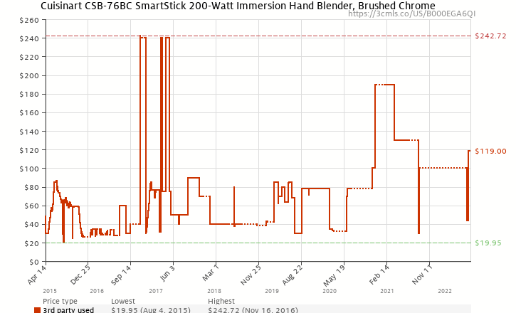 Amazon price history chart for Cuisinart CSB-76BC SmartStick 200-Watt Immersion Hand Blender, Brushed Chrome