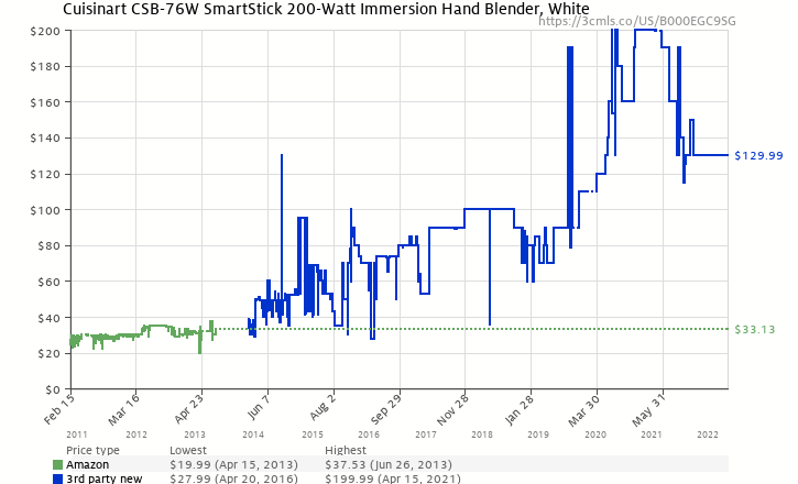 Amazon price history chart for Cuisinart CSB-76W SmartStick 200-Watt Immersion Hand Blender, White