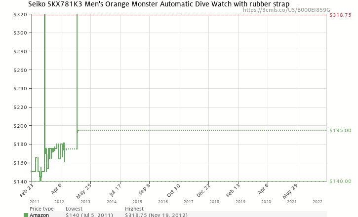 "Amazon price history chart for Seiko Men's SKX781 ""Orange Monster"" Automatic Dive Watch"