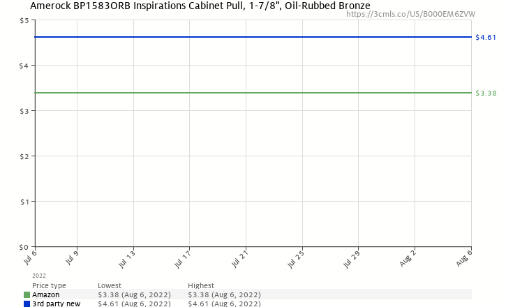 Amazon price history chart for Amerock BP1583-ORB Inspirations Leaf 1-7/8-Inch Wide Finger Pull, Oil Rubbed Bronze