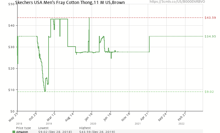 ae41be81ca19 Amazon price history chart for Skechers USA Men s Fray Cotton Thong