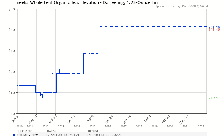 Amazon price history chart for Ineeka Whole Leaf Organic Tea, Elevation - Darjeeling, 1.23-Ounce Tin