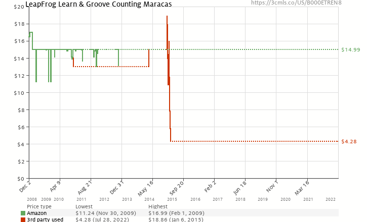 Amazon price history chart for LeapFrog Learn & Groove Counting Maracas