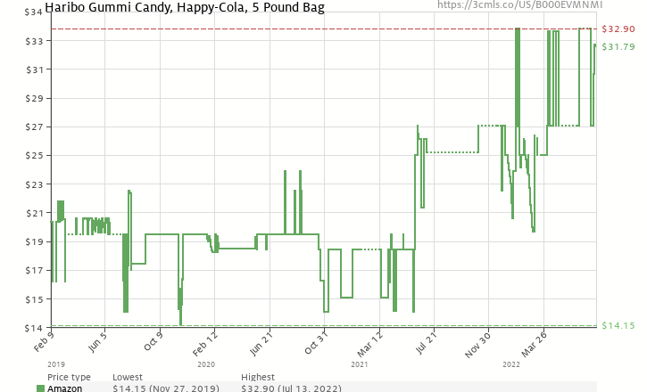 Amazon price history chart for Haribo Gummi Candy, Happy-Cola, 5-Pound Bag