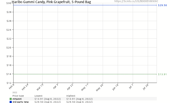Amazon price history chart for Haribo Gummi Candy, Pink Grapefruit, 5-Pound Bag