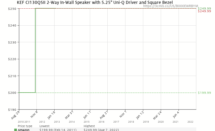 "Amazon price history chart for KEF CI130QSII 2-Way In-Wall Speaker with 5.25"" Uni-Q Driver and Square Bezel"