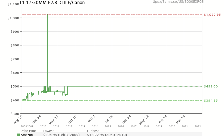 Amazon price history chart for Tamron AF 17-50mm F/2.8 XR Di-II LD SP Aspherical (IF) Zoom Lens for Canon Digital SLR Cameras (Model A16E)