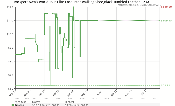 678eb19195c1 Amazon price history chart for Rockport Men s World Tour Elite Encounter  Walking Shoe