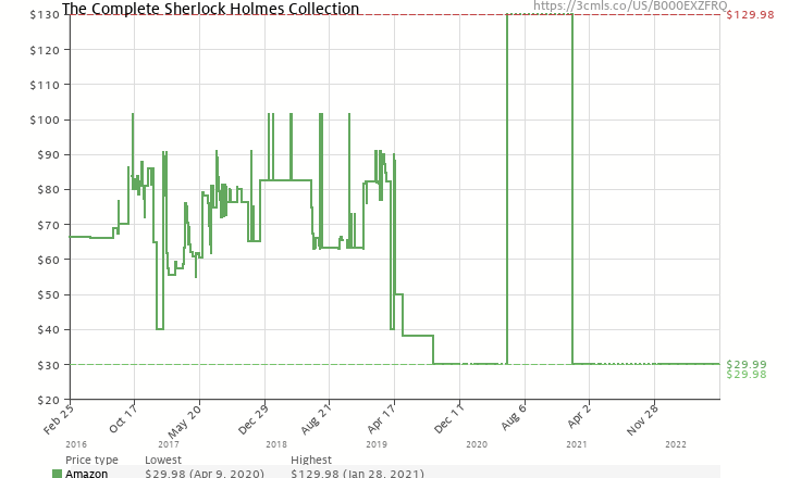Amazon price history chart for The Complete Sherlock Holmes Collection