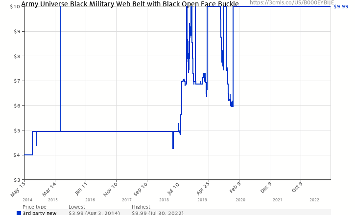 Amazon price history chart for Army Universe Black Military Web Belt With  Black Open Face Buckle bdba236ab25