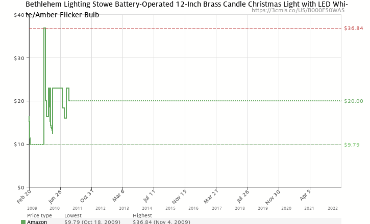 amazon price history chart for bethlehem lighting stowe battery operated 12 inch brass candle