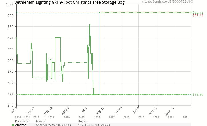amazon price history chart for bethlehem lighting gki 9 foot christmas tree storage bag