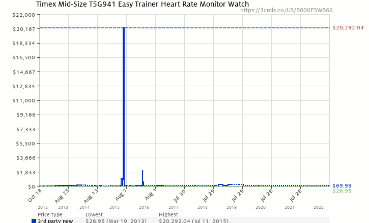 Amazon price history chart for Timex Mid-Size T5G941 Easy Trainer Heart Rate Monitor Watch