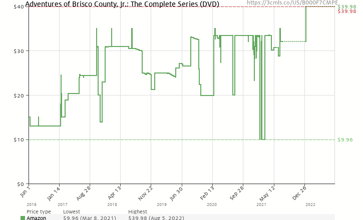 Amazon price history chart for The Adventures of Brisco County, Jr.: The Complete Series