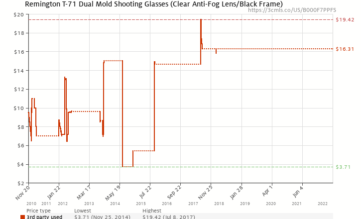 Amazon price history chart for Remington T-71 Dual Mold Shooting Glasses (Clear Anti-Fog Lens/Black Frame)