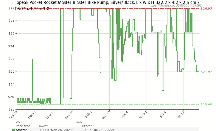 Amazon price history chart for Topeak Pocket Rocket Master Blaster Bike Pump