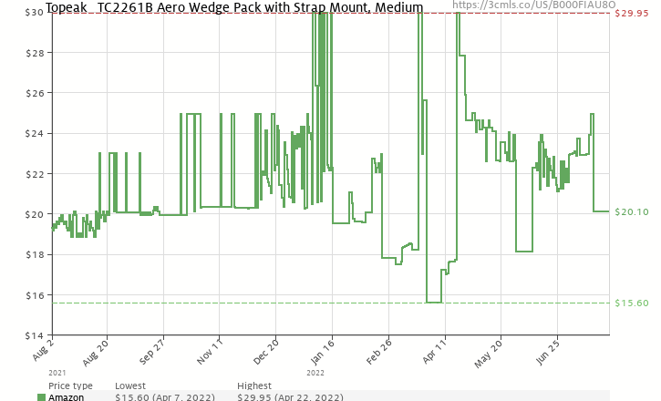 Amazon price history chart for Topeak Aero Wedge Pack with Buckle (Medium)