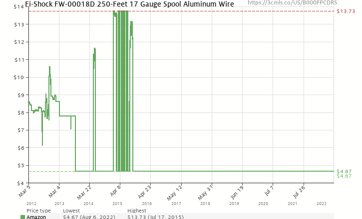 Fi shock fw 00018d 250 feet 17 gauge spool aluminum wire b000fpcdrs amazon price history chart for fi shock fw 00018d 250 feet 17 gauge greentooth Gallery