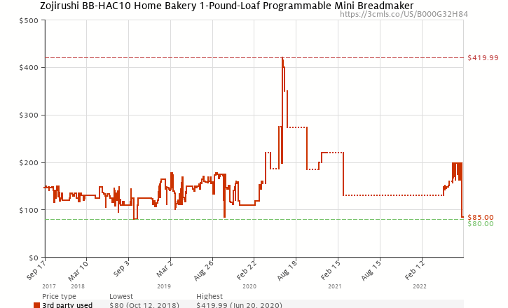 Amazon price history chart for Zojirushi BB-HAC10 Home Bakery 1-Pound-Loaf Programmable Mini Breadmaker