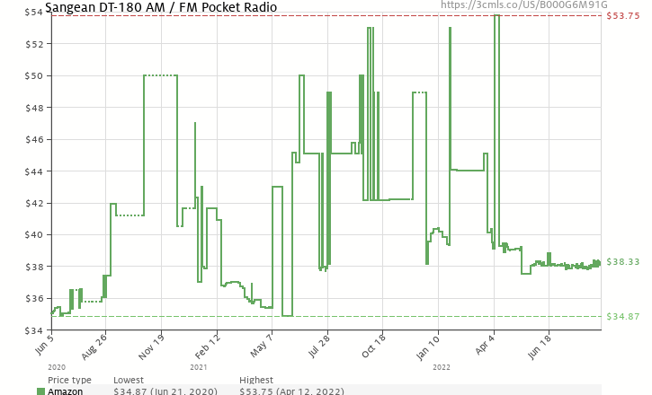 Amazon price history chart for Sangean DT-180 AM / FM Pocket Receiver
