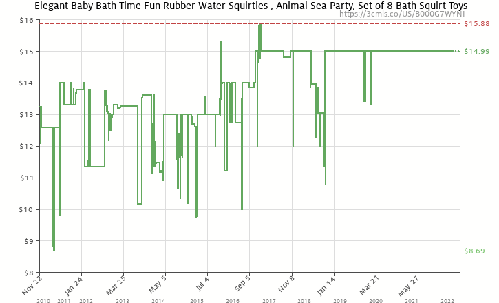 dea1a0611a960 Amazon price history chart for Elegant Baby Bath Time Fun Rubber Water  Squirties