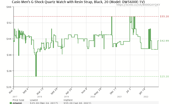 Amazon price history chart for Casio Men's DW5600E-1V G-Shock Classic Digital Watch