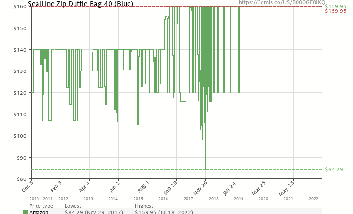 4c503023d451 Amazon price history chart for SealLine Zip Duffle Bag 40 (Blue)  (B000GF0IKQ)