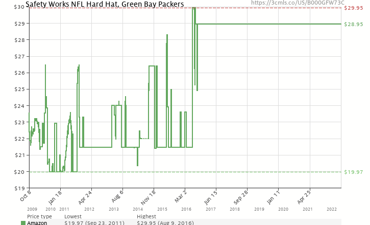 ef8e63f1750 Amazon price history chart for Safety Works NFL Hard Hat