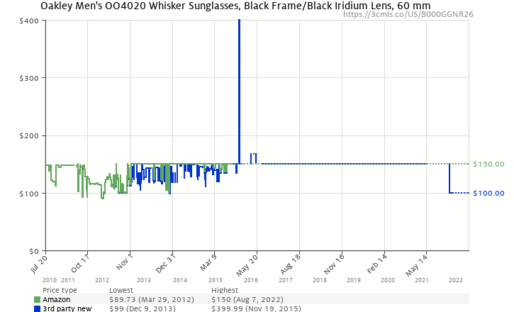 Amazon price history chart for Oakley Men's Whisker Iridium Sunglasses,Black Frame/Black Iridium Lens,one size