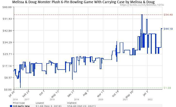 Amazon price history chart for Melissa & Doug Monster Plush Bowling Game