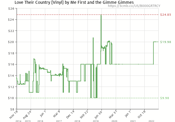 Price history of Me First and The Gimme Gimmes – Love Their Country