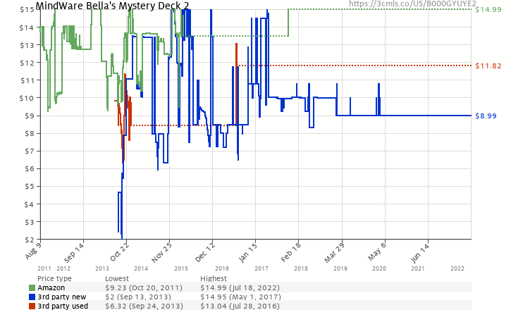Amazon price history chart for MindWare Bella's Mystery Deck 2