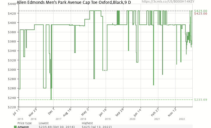 Amazon price history chart for Allen Edmonds Men's Park Avenue Cap Toe Oxford,Black,9 D