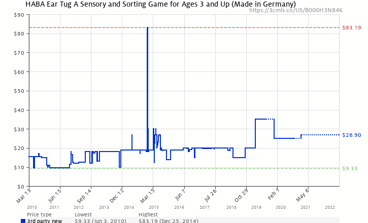 Haba ear tug a sensory and sorting game for ages 3 and up made in amazon price history chart for haba ear tug a sensory and sorting game for ages 3 ccuart Image collections