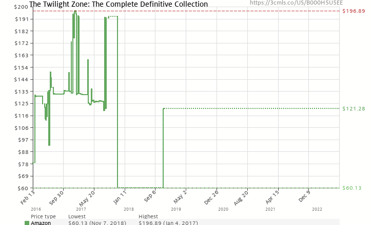 Amazon price history chart for The Twilight Zone: The Complete Definitive Collection