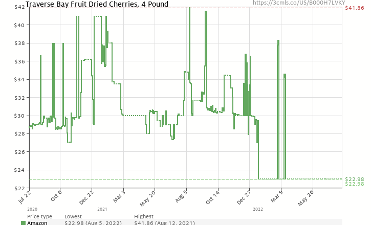 Amazon price history chart for Traverse Bay Fruit Co. Dried Cherries, 4-Pound Box